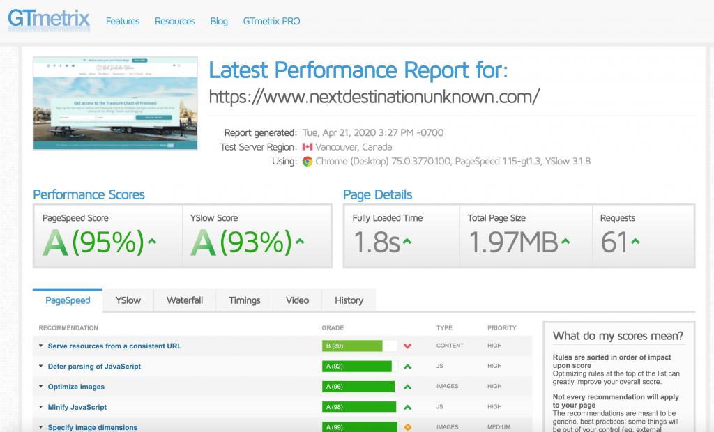 GTmetrix Site Speed Results AFTER Site Speed Optimization